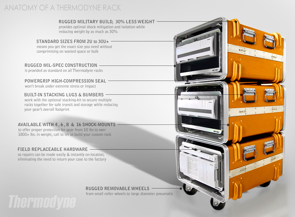 Anatomy of a Thermodyne Rack